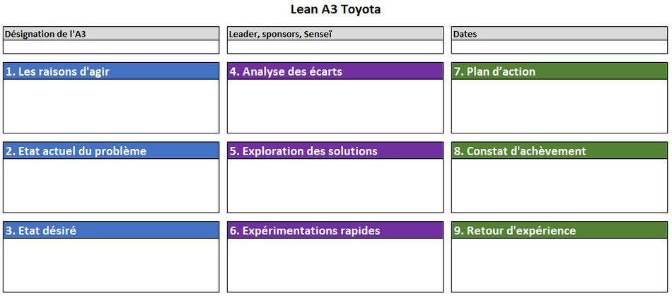 Structure A3 Lean Toyota